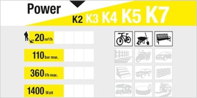 Cuadro resumen hidrolimpiadoras K2